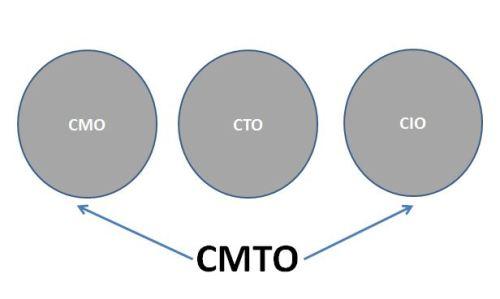 CMTO1